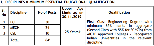 ECIL Requirement